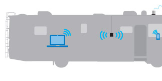 Broadcast WiFi signal throughout RV